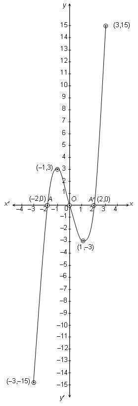 Graph of Quadratic Polynomial