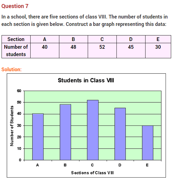 Data Handling Ncert Extra Questions For Class 8 Maths