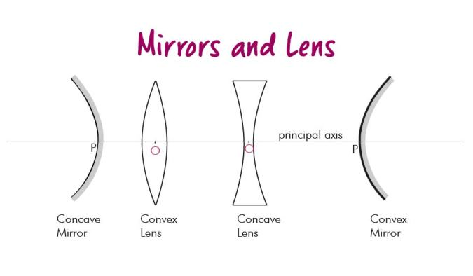 Mirrors and Lens-01