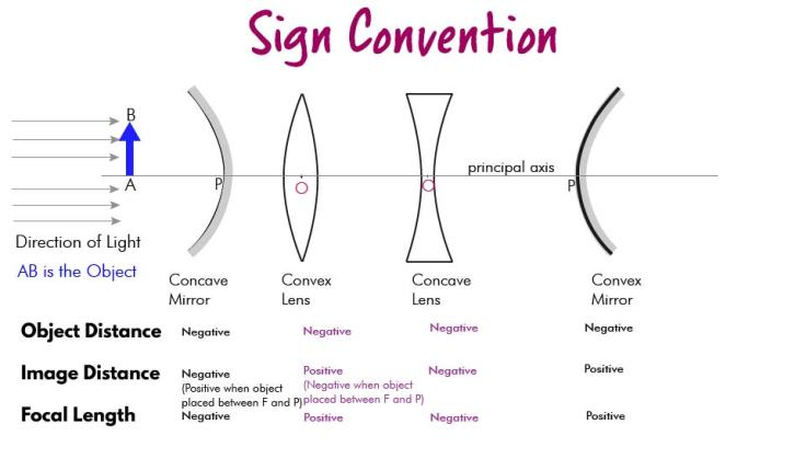 Sign Convention-01