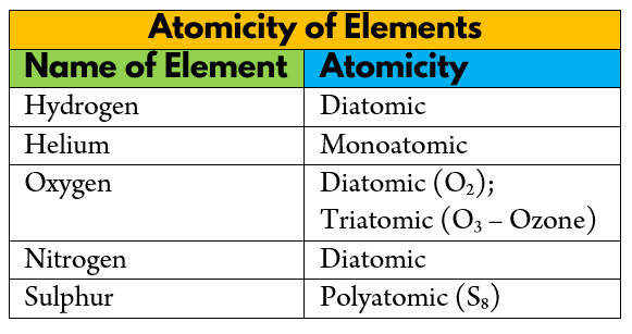 Atomicity of Elements 2