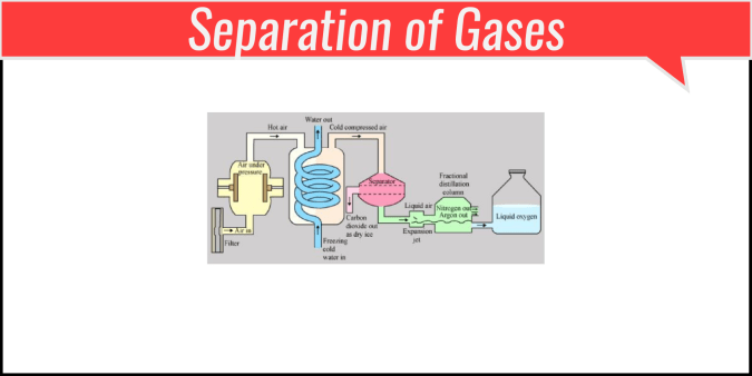 Separation of Gases