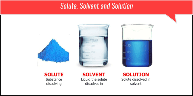 Solute-Solvent-Solution