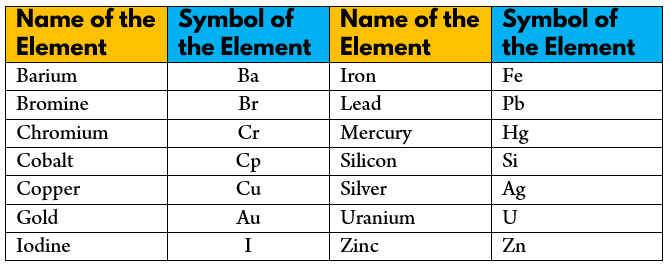 Symbol of some Elements