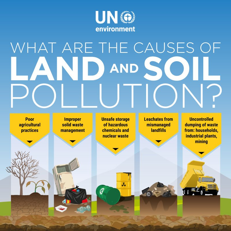 land and soil pollution causes