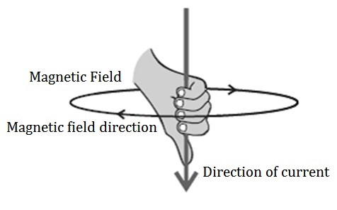 CBSE Notes and Study Materials for Science class 10