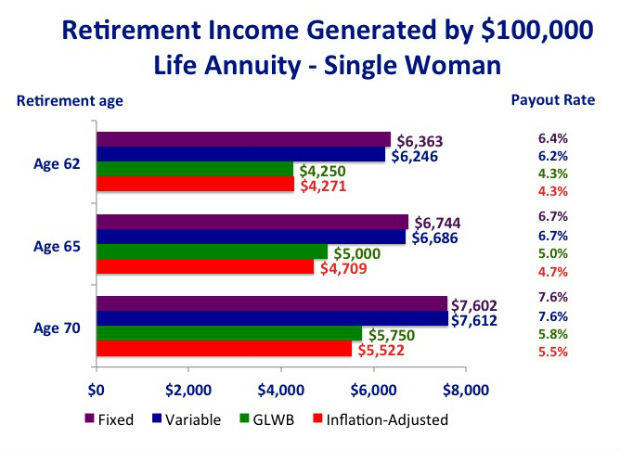Image Result For Inflation Adjusted Annuity