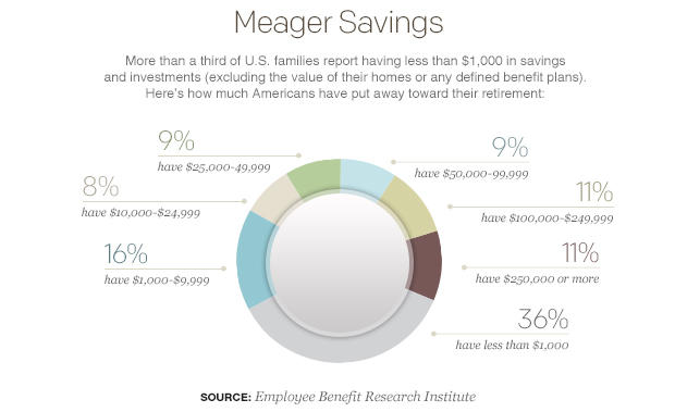 meager-savings-pie-chart.jpg