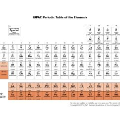 Diagram Of Modern Periodic Table 6 Way Trailer Plug To 7 Wiring Four New Elements On The Now Have Names