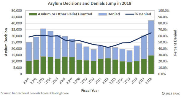 asylum-denials-fy2018-trac-syracuse-university-figure01.jpg