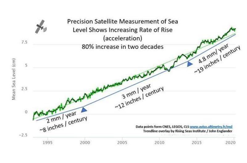 aumento do nível do mar por ano acelerando.jpg