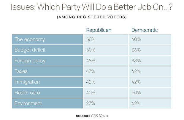 issues-which-party-will-do-a-better-job-ontable.jpg