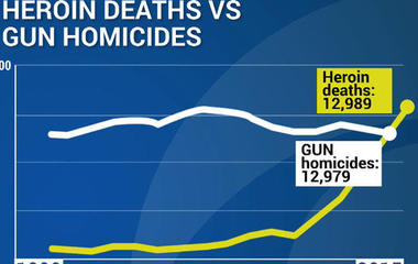 Heroin deaths surpass gun homicides
