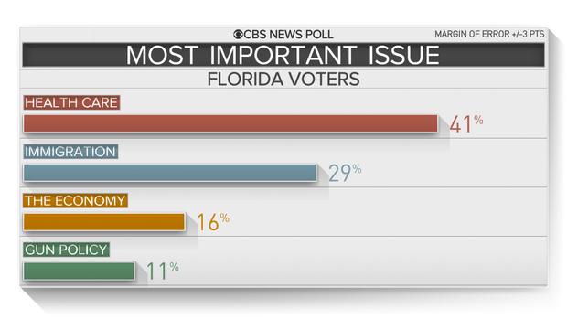 florida-most-important-issues.png &quot;srcset =&quot; https://cbsnews2.cbsistatic.com/hub/i/r/2018/11/07/01044ff3-fb30-4215-a93a-082eaa2005f5/resize/620x/98b73707c444639f058404d1bb5bbbbbbbbbbbbbbbbbb /florida-most-important-issues.png 1x &quot;/&gt;</span data-recalc-dims=