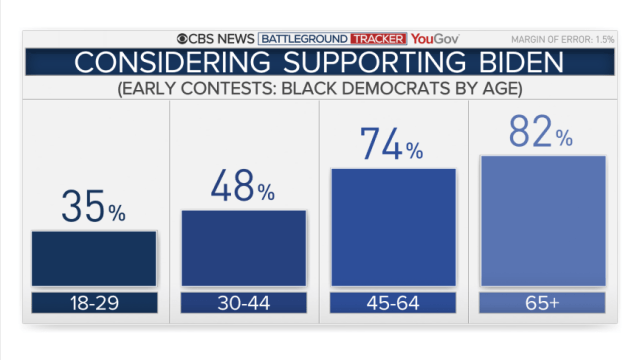 2019-consider-biden-black-by-age.png