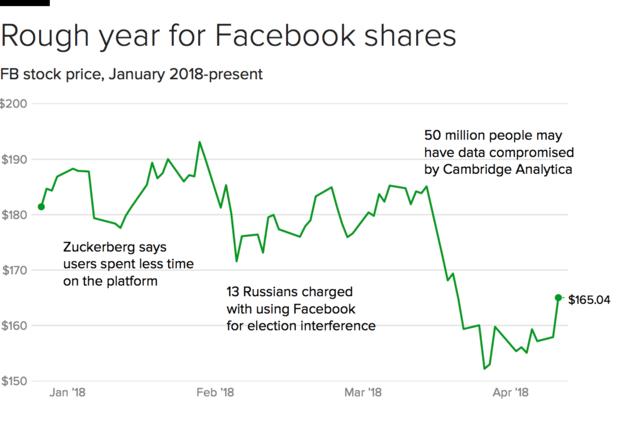 facebook stock jumps higher