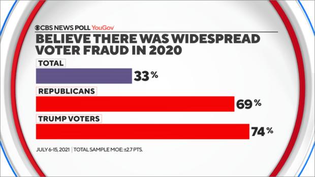 believe-widespread-fraud.png