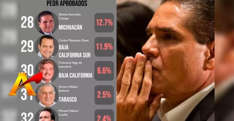 Para Cerrar Año: 88 De Cada 100 Michoacanos Reprueba A Silvano Y Entra Al #Top5 De Peores Gober's