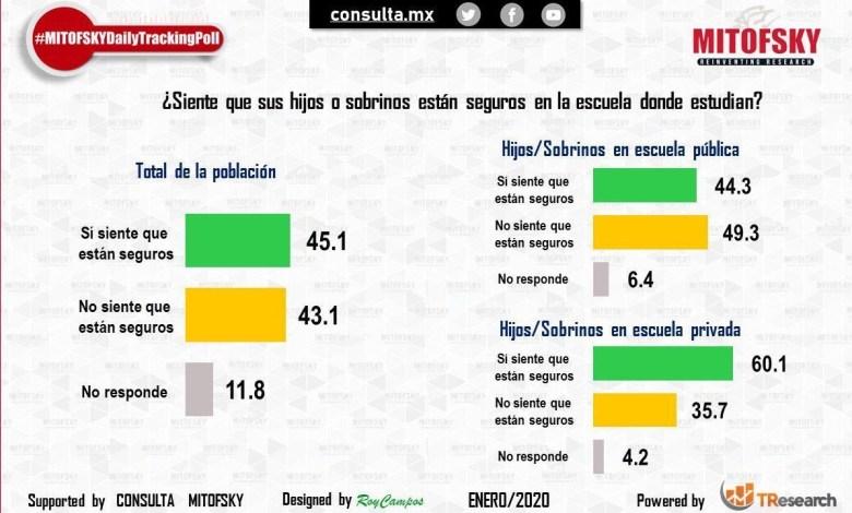 Menos de la mitad de los mexicanos piensan que sus hijos están seguros en escuelas: Consulta Mitofsky