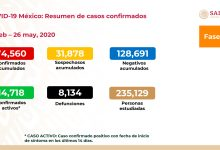 Photo of México: Suman 74,560 casos confirmados y 8,134 muertes por covid-19