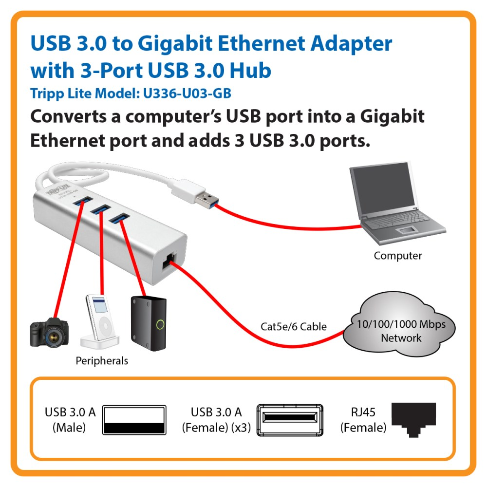medium resolution of connect to a gigabit network without an internal ethernet card and add 3 usb 3 0 ports