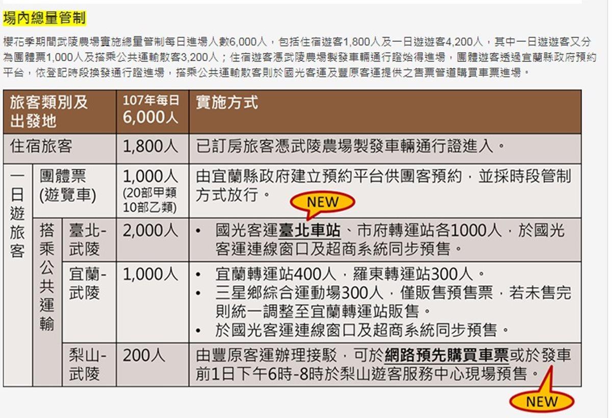 武陵農場櫻花季登場!1月19日賞櫻專車開始搶票 | 食尚玩家