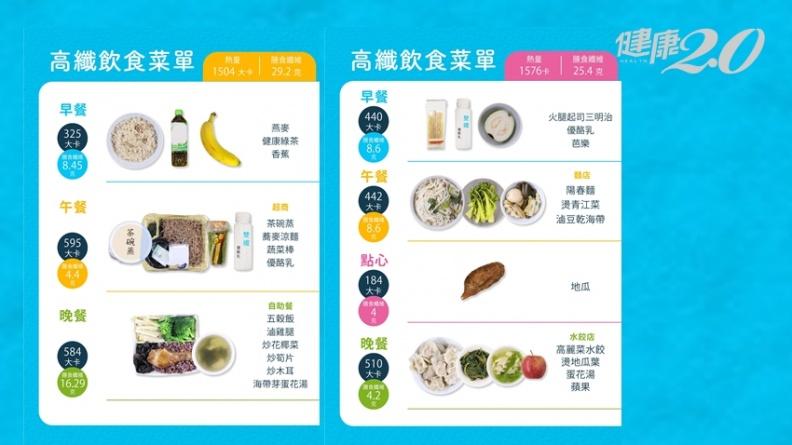 有吃菜纖維質不一定夠!8種高纖食物一匙助達標 營養師傳授3招輕鬆補足膳食纖維|健康2.0