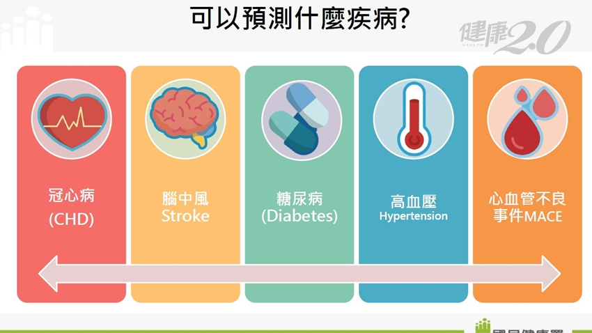 10年後會不會腦中風、心臟病?「臺灣慢性病風險評估」模型出爐。輸入簡單資料就知|健康2.0