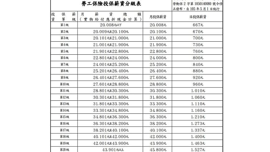 勞工有福了!5月勞保年金調漲5.1% 7.2萬人受惠 - COCO01
