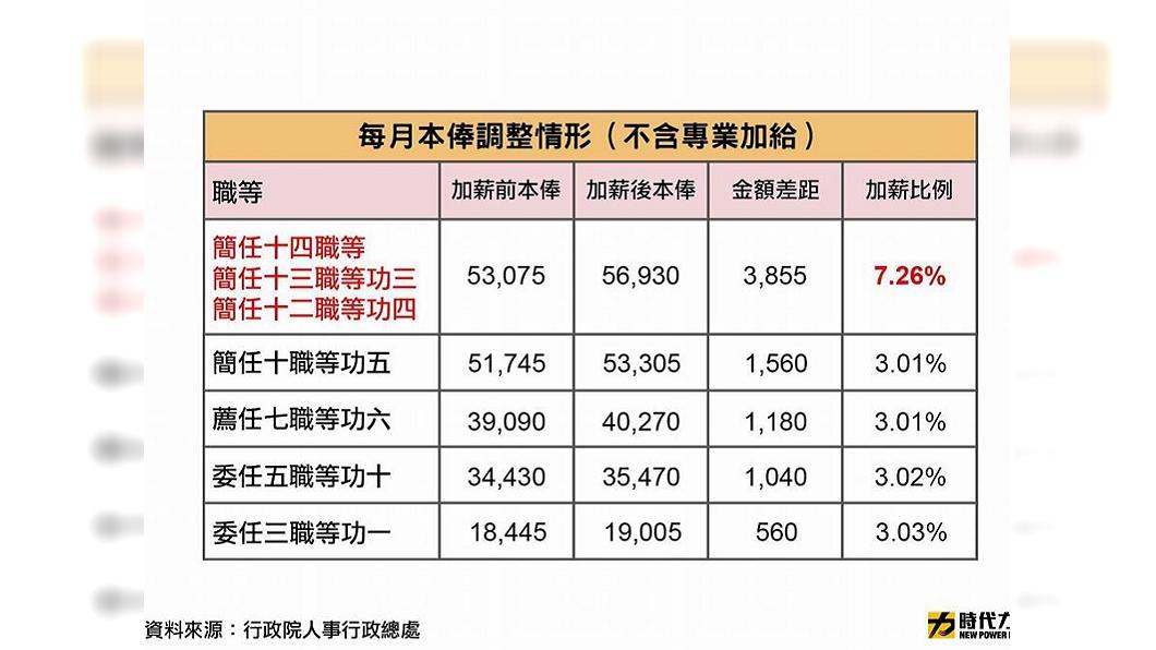公務員加薪3%退休高官卻7% 他譙:什麼邏輯?│TVBS新聞網