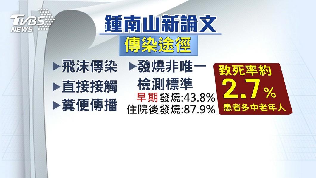 陸稱新冠病毒「潛伏期24天」 黃立民:應屬個案│TVBS新聞網