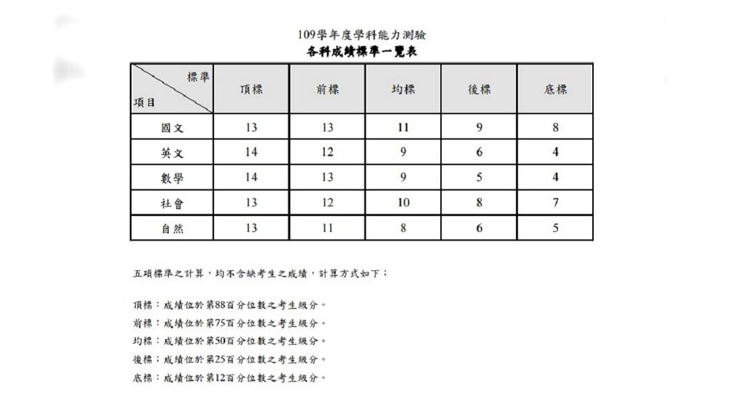 109學測成績今公布 5科頂標與去年一致│TVBS新聞網