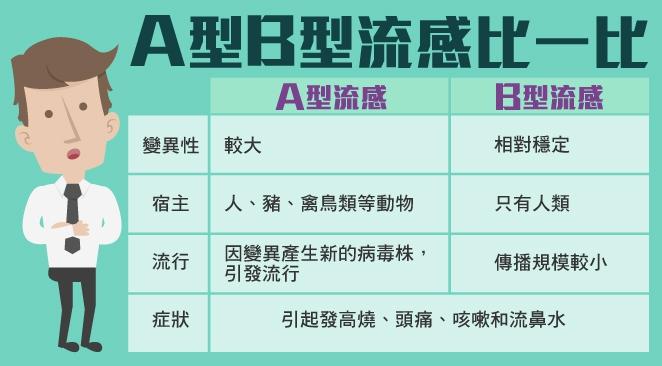 【流感延燒】 B型流感攀高 A,B型差在哪?│TVBS新聞網