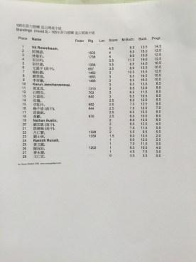 2016 慈暉盃多位才思西洋棋教練與學員獲得佳績