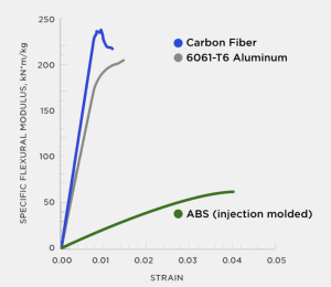 Material Strength, 3D Printed Carbon Fiber Reinforced Plastics  compared with Aluminum