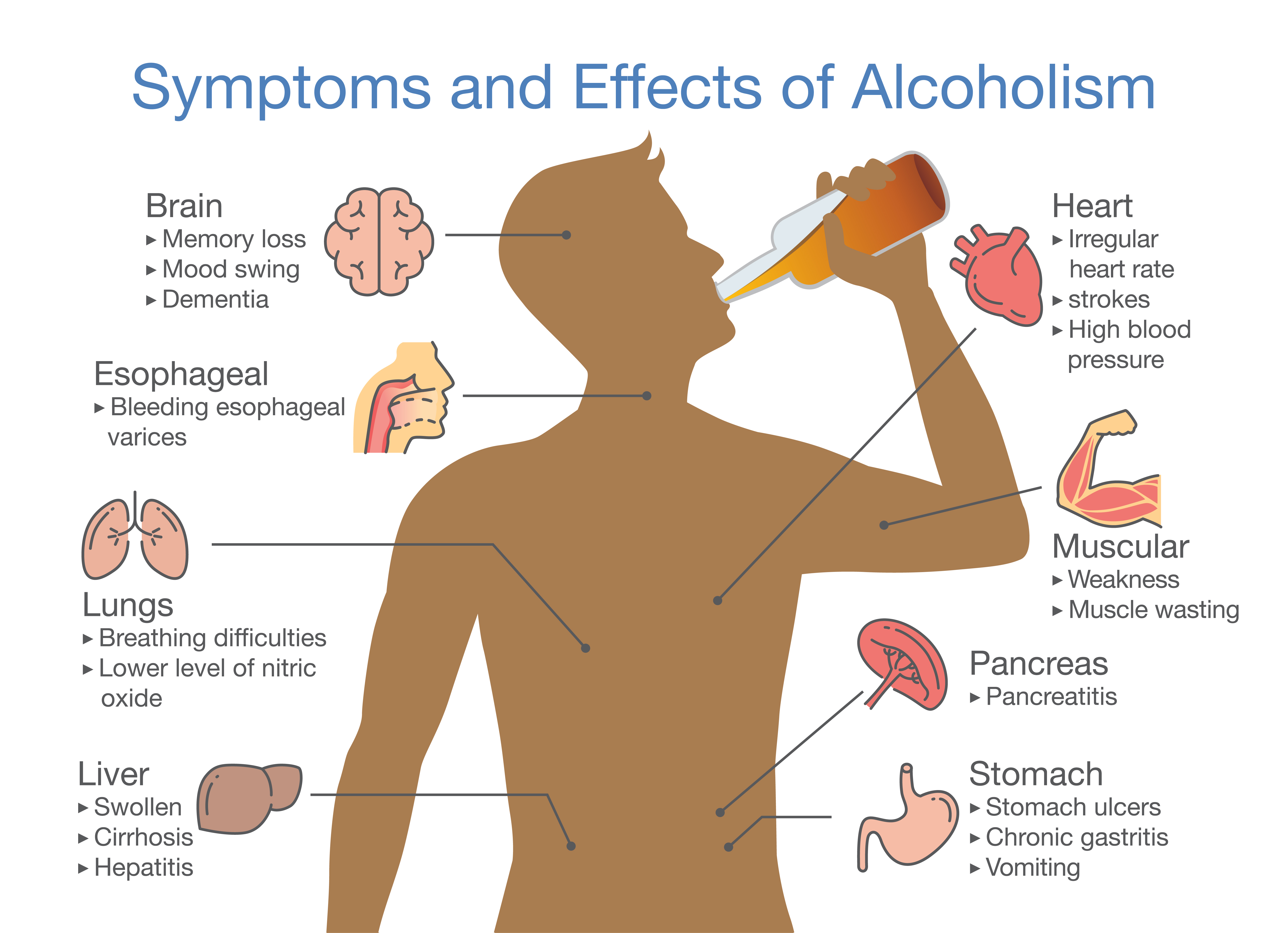chart showing effects and symptoms of alcohol use disorder