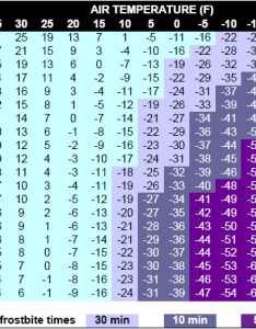 Wind chill chart also fort collins apparent temperature information rh cccmoslostate