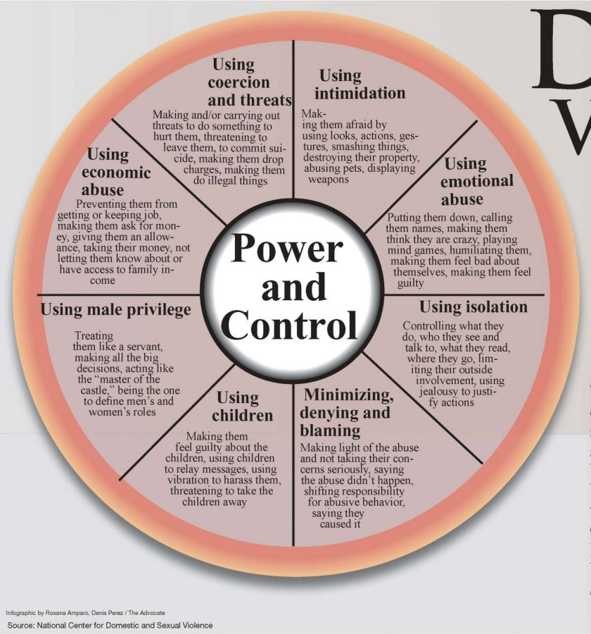 emotional cycle of abuse diagram venn bold effects domestic violence are long lasting the advocate