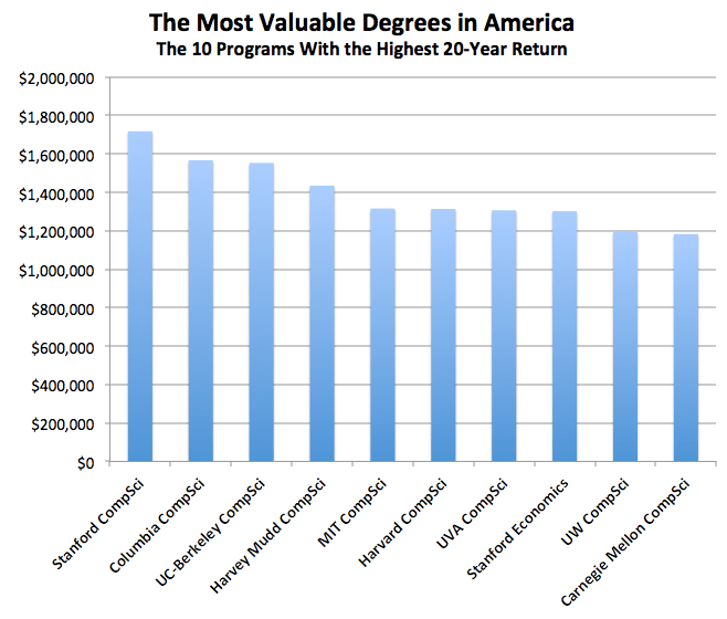 Computer Science Tops The List Of Degrees With Highest