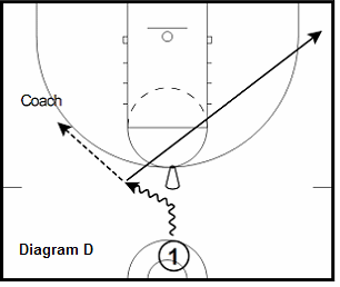 Basketball College Point-Guard Workout, Coach's Clipboard