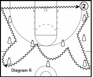 Basketball Player Development Skills Drills by Tim