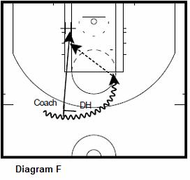 Basketball Player Dev Spartan Forward Scoring Workout