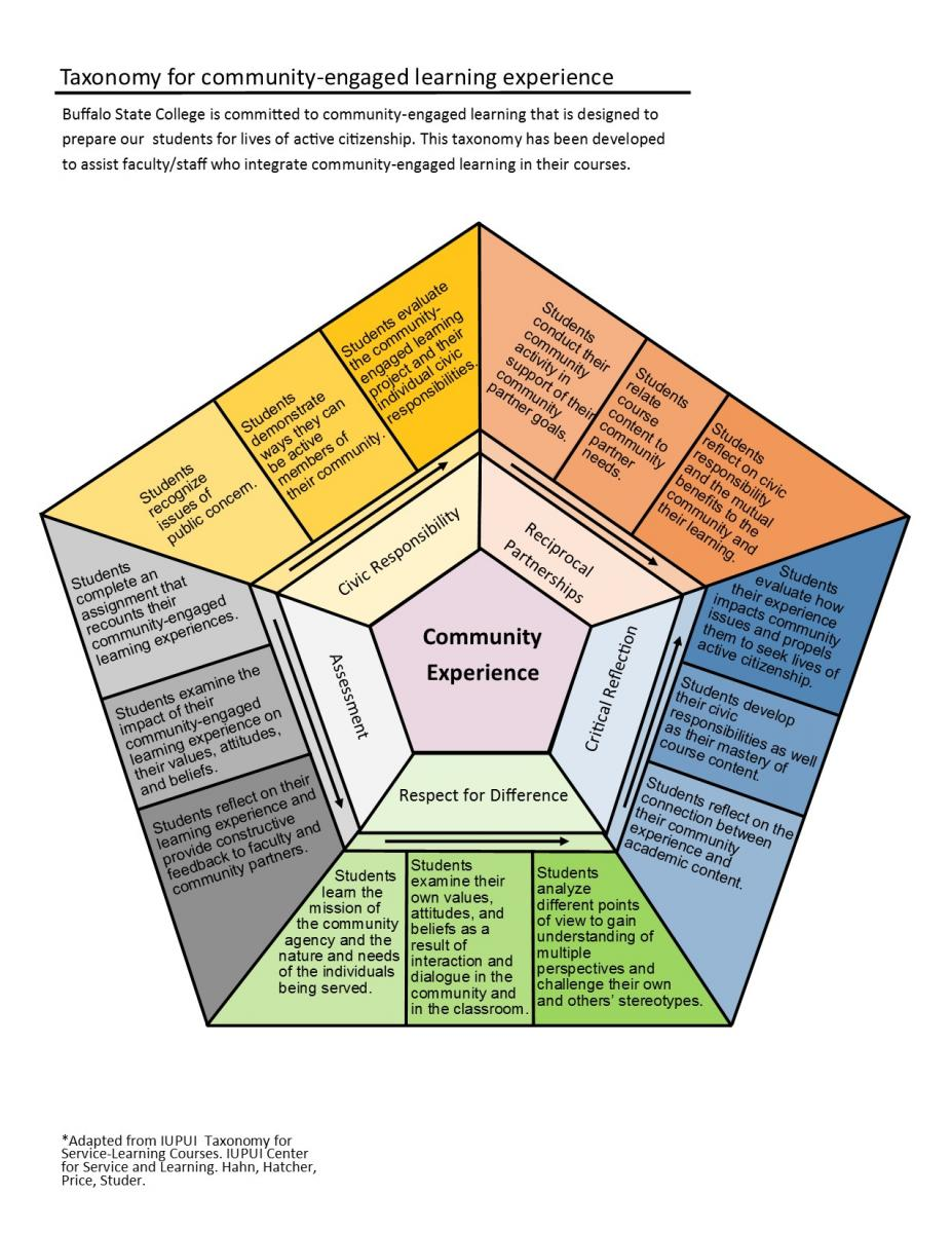 hight resolution of taxonomy for community engaged learning experiences
