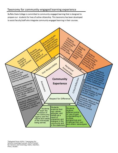 small resolution of taxonomy for community engaged learning experiences