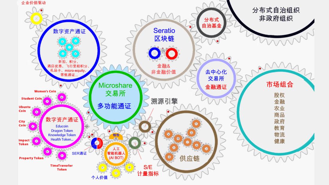 CN seratio ecosystem v2