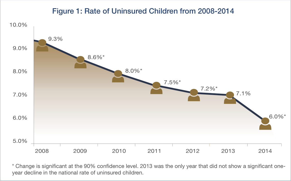 uninsured children 2014