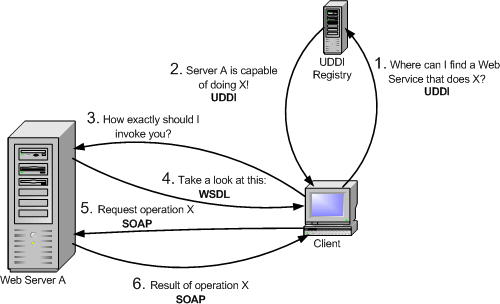A short introduction to Web Services
