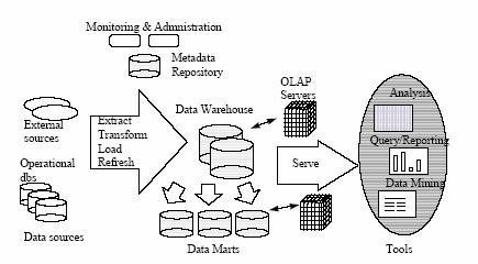 Web-enabled OLAP Tutorial (WOLAPT)