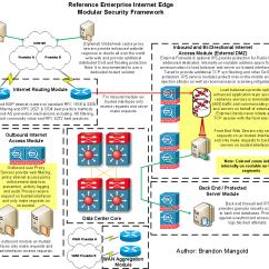 Dmz Architecture Diagram 97 F150 4x4 Wiring Web Ccie 31104 What 39s Next