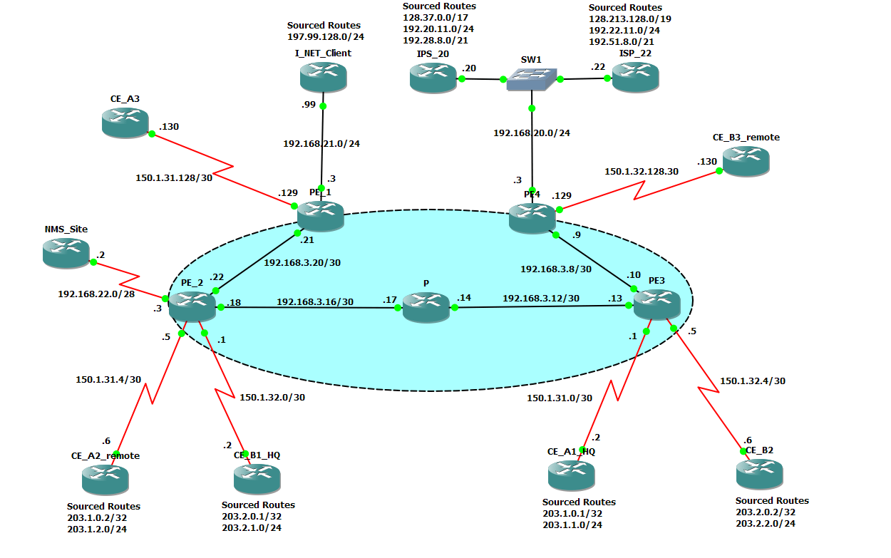 mpls network diagram visio meyers e47 pump wiring ccip gns3 topology tom g ccie blog
